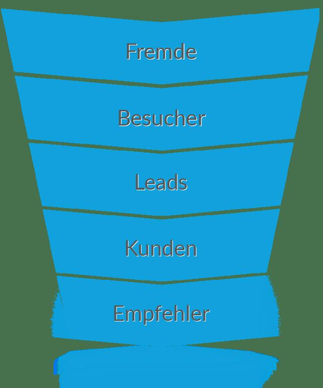 TLS-Funnel.png